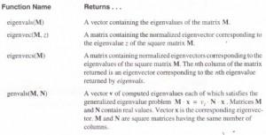 Eigenvalues and eigenvectors